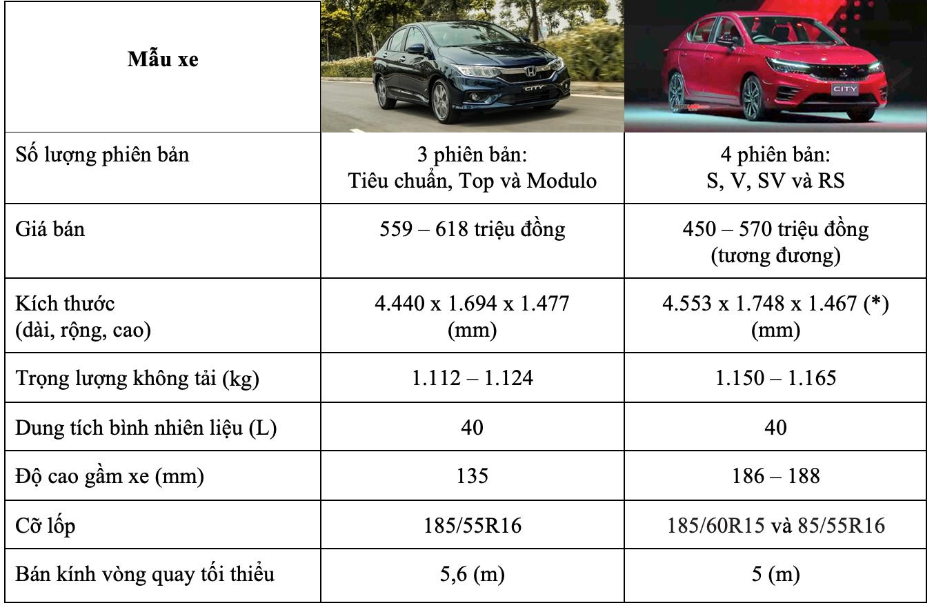 So sánh xe Honda City 2019 với Honda City 2020