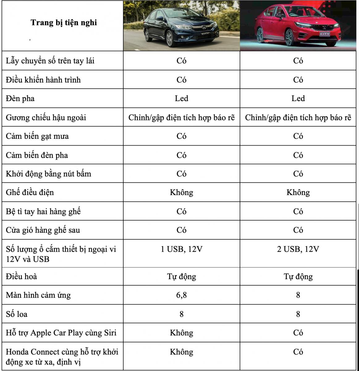 So sánh xe Honda City 2019 và Honda City 2020